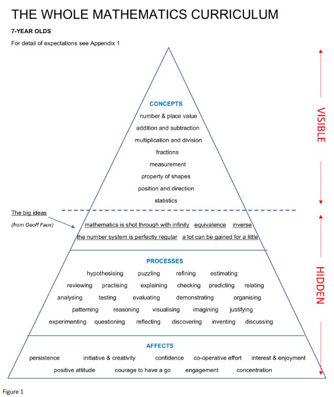 mathematics curriculum pryamis diagram